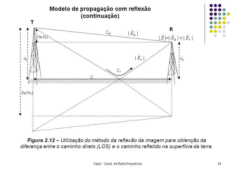 Cap2 - Canal de Radiofrequência34 Modelo de propagação com reflexão (continuação) Figura 2.12 – Utilização do método da reflexão da imagem para obtenção da diferença entre o caminho direto (LOS) e o caminho refletido na superfície da terra.