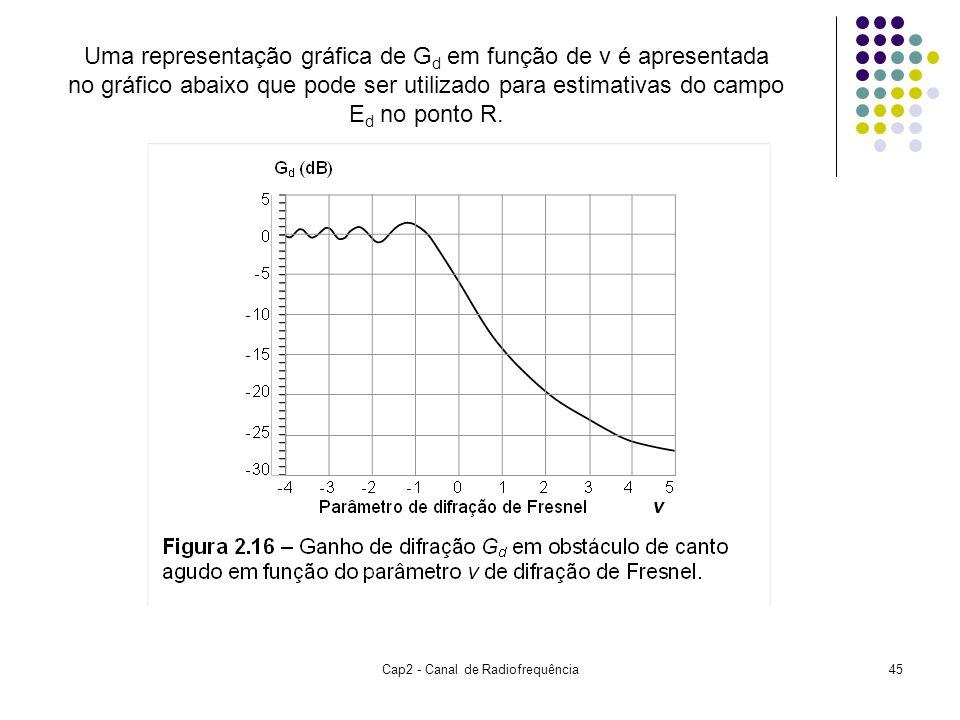 Cap2 - Canal de Radiofrequência45 Uma representação gráfica de G d em função de v é apresentada no gráfico abaixo que pode ser utilizado para estimativas do campo E d no ponto R.