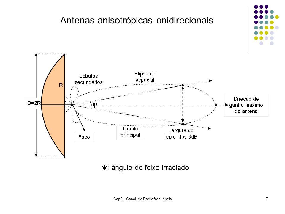 Cap2 - Canal de Radiofrequência7 Antenas anisotrópicas onidirecionais  : ângulo do feixe irradiado