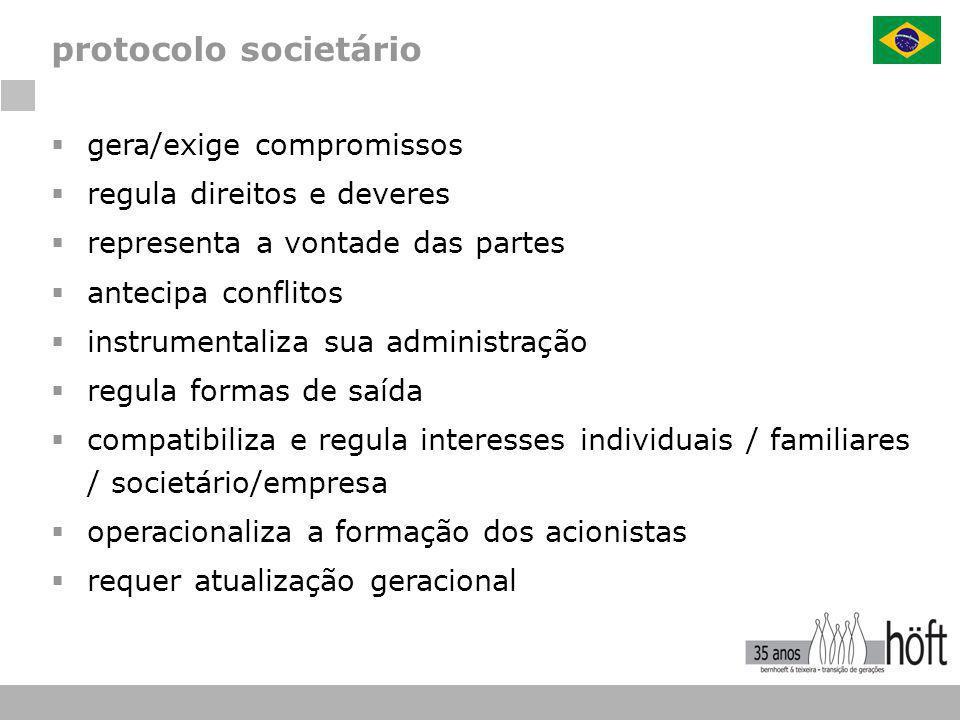 protocolo societário  gera/exige compromissos  regula direitos e deveres  representa a vontade das partes  antecipa conflitos  instrumentaliza su