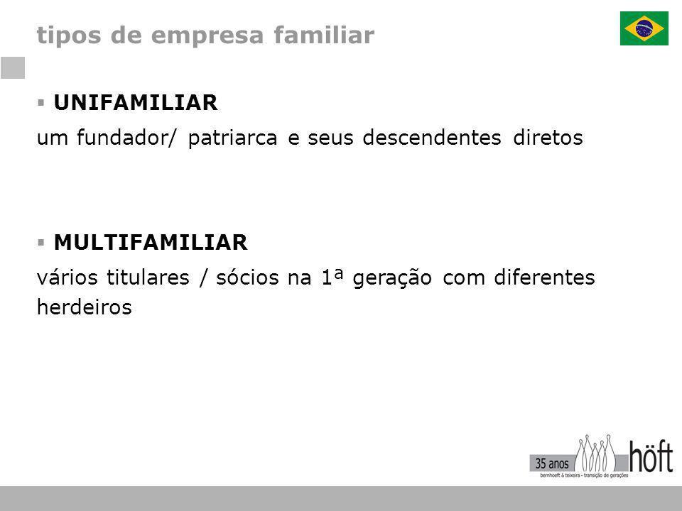  UNIFAMILIAR um fundador/ patriarca e seus descendentes diretos  MULTIFAMILIAR vários titulares / sócios na 1ª geração com diferentes herdeiros tipo