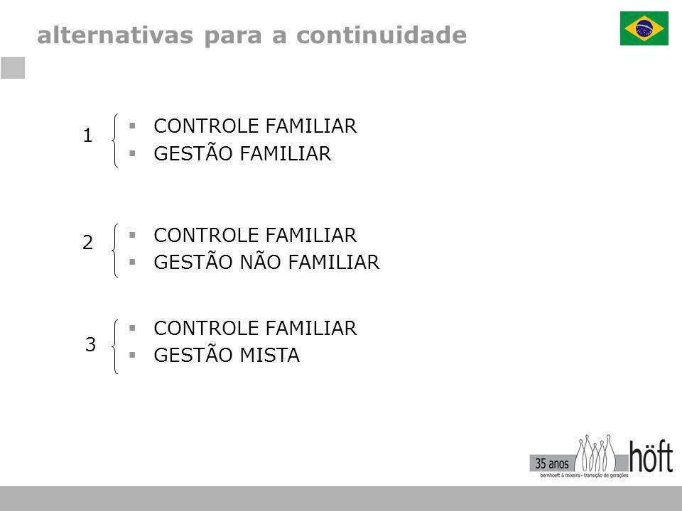  CONTROLE FAMILIAR  GESTÃO FAMILIAR  CONTROLE FAMILIAR  GESTÃO NÃO FAMILIAR  CONTROLE FAMILIAR  GESTÃO MISTA 1 2 3 alternativas para a continuid