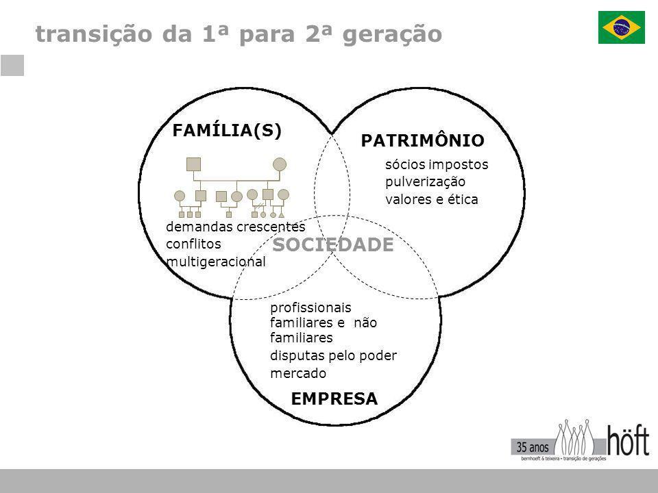 transição da 1ª para 2ª geração FAMÍLIA(S) demandas crescentes conflitos multigeracional sócios impostos pulverização valores e ética PATRIMÔNIO SOCIE