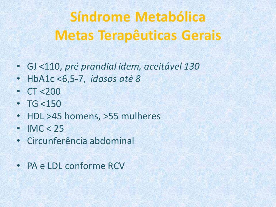 Síndrome Metabólica Metas Terapêuticas Gerais GJ <110, pré prandial idem, aceitável 130 HbA1c <6,5-7, idosos até 8 CT <200 TG <150 HDL >45 homens, >55