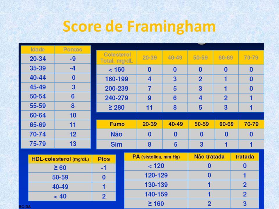 Score de Framingham