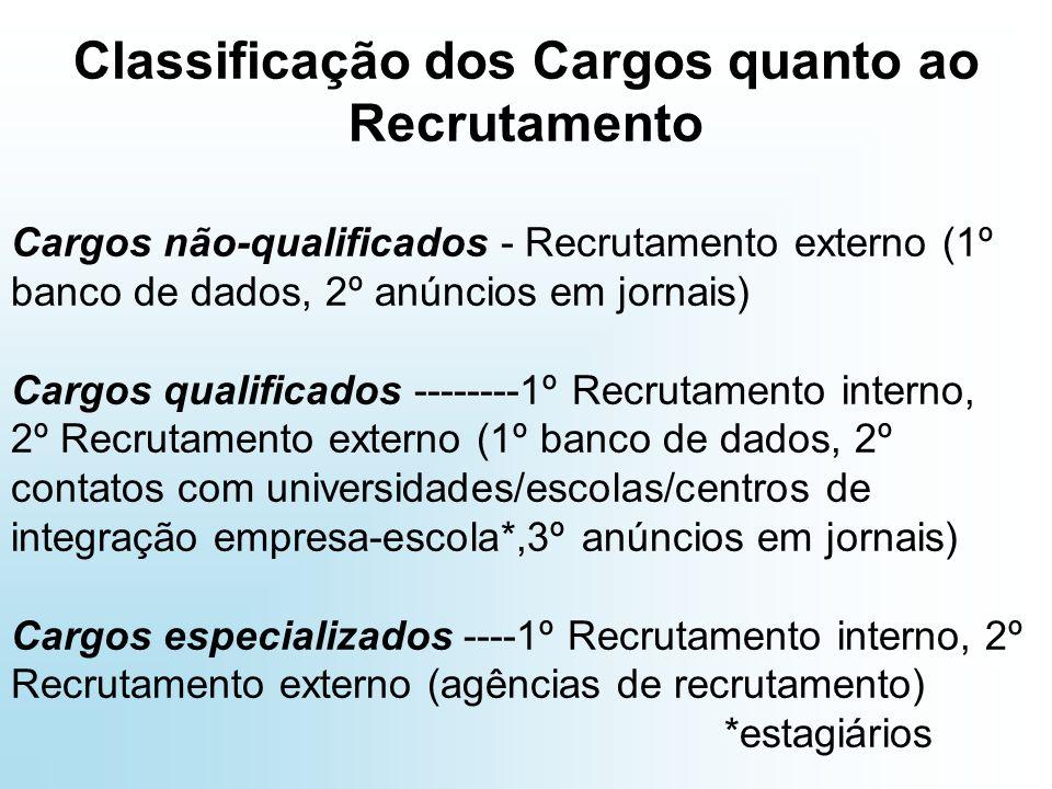 Classificação dos Cargos quanto ao Recrutamento Cargos não-qualificados - Recrutamento externo (1º banco de dados, 2º anúncios em jornais) Cargos qualificados --------1º Recrutamento interno, 2º Recrutamento externo (1º banco de dados, 2º contatos com universidades/escolas/centros de integração empresa-escola*,3º anúncios em jornais) Cargos especializados ----1º Recrutamento interno, 2º Recrutamento externo (agências de recrutamento) *estagiários