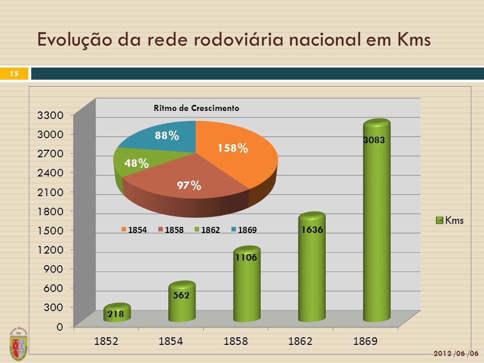 Evolução da rede rodoviária nacional em Kms 2012 /06 /06 15