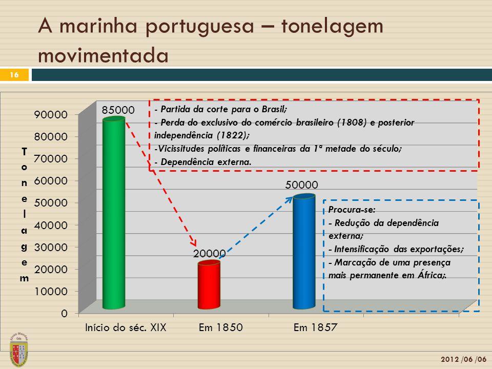 A marinha portuguesa – tonelagem movimentada 2012 /06 /06 16 - Partida da corte para o Brasil; - Perda do exclusivo do comércio brasileiro (1808) e posterior independência (1822); -Vicissitudes políticas e financeiras da 1ª metade do século; - Dependência externa.