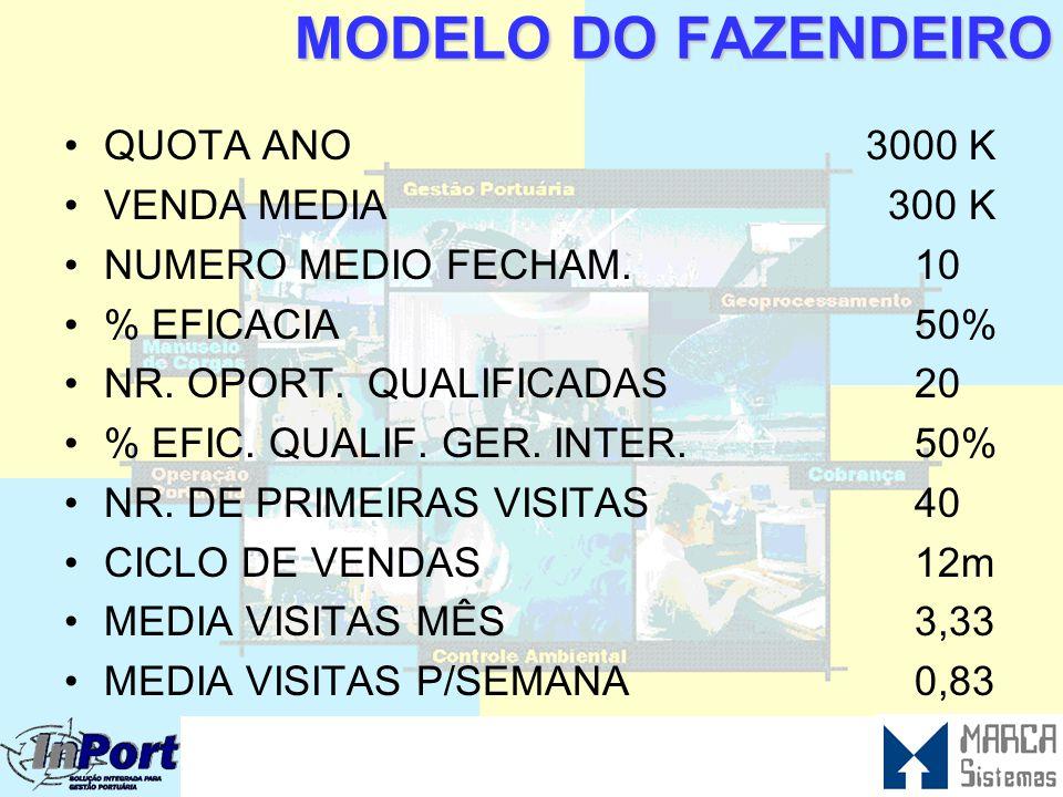INDICADORES R$ 3.000.000,00