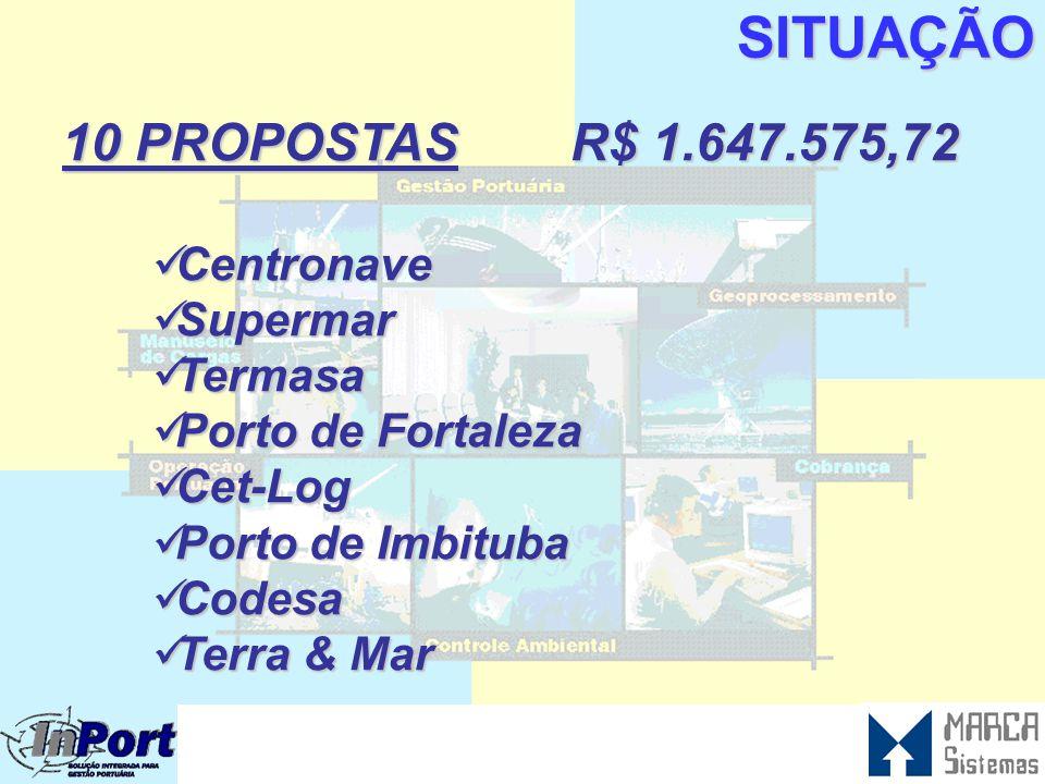 SITUAÇÃO  NOSSOS RESULTADOS DA PROSPECÇÃO VISITAS 24 COMUNIDADE PORTUÁRIA 09 AUTORIDADE PORTUÁRIA REUNIÕES 55 COMUNIDADE PORTUÁRIA 20 AUTORIDADES POR