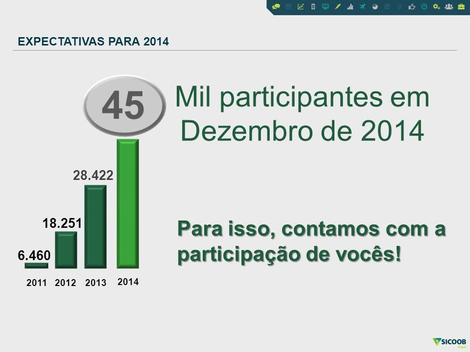 201120122013 6.460 18.251 2014 45 Mil participantes em Dezembro de 2014 28.422 EXPECTATIVAS PARA 2014 Para isso, contamos com a participação de vocês!
