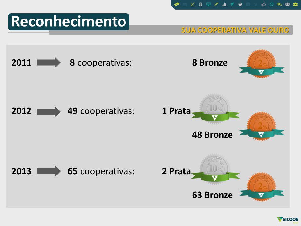 2011 8 cooperativas: 8 Bronze 2012 49 cooperativas: 1 Prata 48 Bronze 2013 65 cooperativas: 2 Prata 63 Bronze SUA COOPERATIVA VALE OURO Reconhecimento