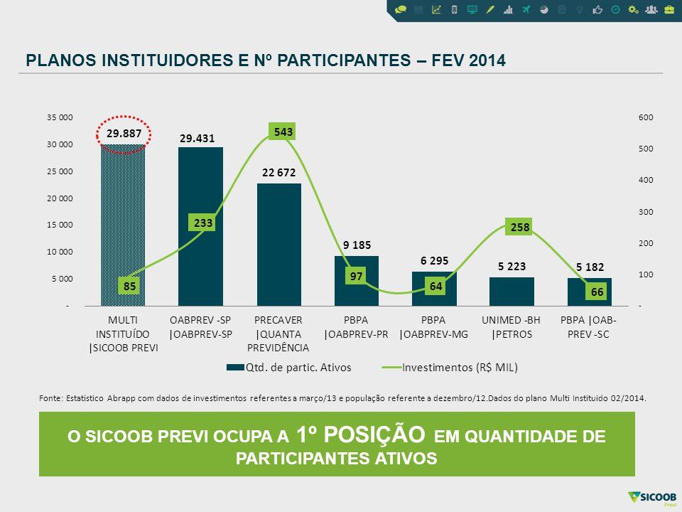 O SICOOB PREVI OCUPA A 1º POSIÇÃO EM QUANTIDADE DE PARTICIPANTES ATIVOS Fonte: Estatístico Abrapp com dados de investimentos referentes a março/13 e p