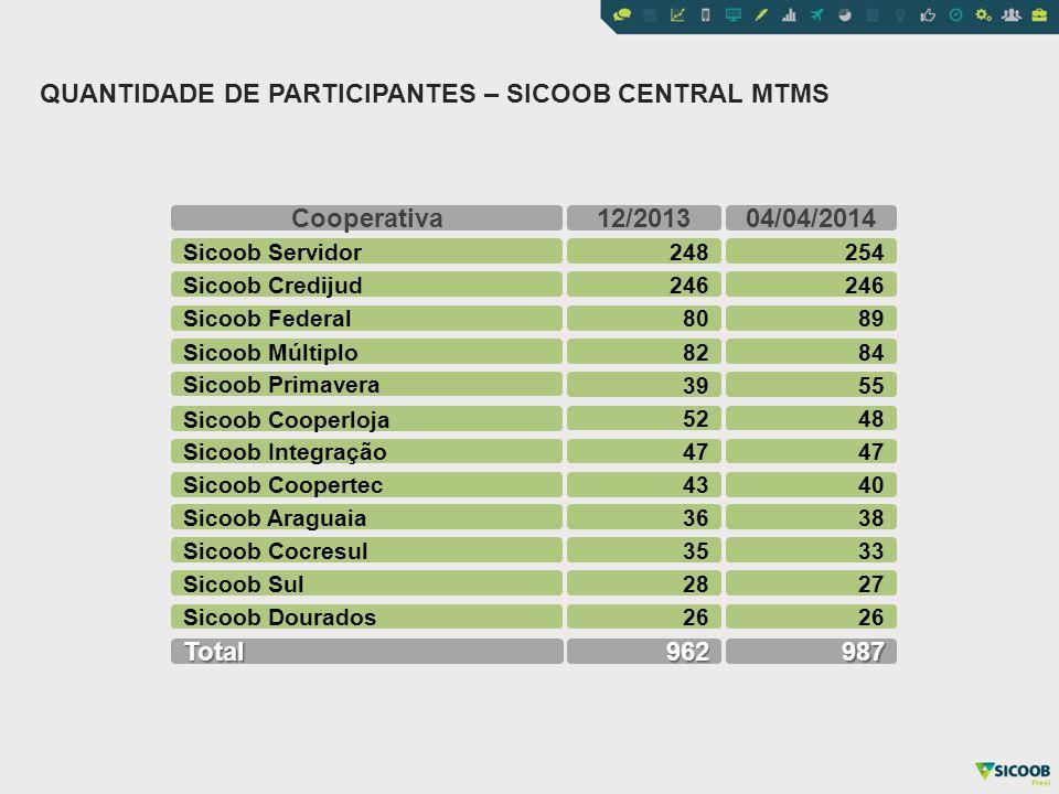 TOTAL DE ASSOCIADOS: 2.370.043 TOTAL DE PARTICIPANTES: 29.887 SHARE: 1,26% Nº PARTICIPANTES (FEV2014) X Nº ASSOCIADOS (DEZ2013)