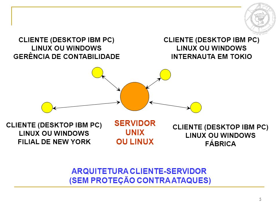 5 SERVIDOR UNIX OU LINUX CLIENTE (DESKTOP IBM PC) LINUX OU WINDOWS FILIAL DE NEW YORK CLIENTE (DESKTOP IBM PC) LINUX OU WINDOWS GERÊNCIA DE CONTABILIDADE CLIENTE (DESKTOP IBM PC) LINUX OU WINDOWS INTERNAUTA EM TOKIO CLIENTE (DESKTOP IBM PC) LINUX OU WINDOWS FÁBRICA ARQUITETURA CLIENTE-SERVIDOR (SEM PROTEÇÃO CONTRA ATAQUES)