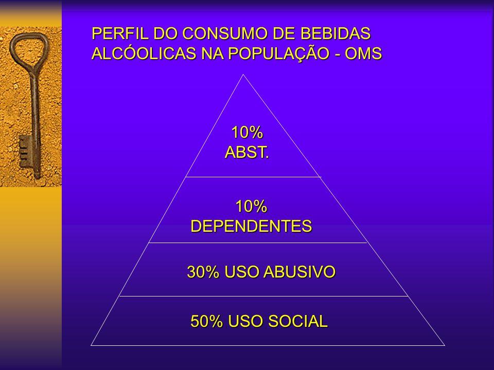 50% USO SOCIAL 30% USO ABUSIVO 10% DEPENDENTES 10% ABST.