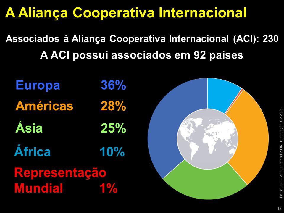 A Aliança Cooperativa Internacional 13 Fonte: ACI – Annual Report 2006Elaboração: GV Agro Europa36% Américas28% Ásia25% África10% Representação Mundial1% Associados à Aliança Cooperativa Internacional (ACI): 230 A ACI possui associados em 92 países