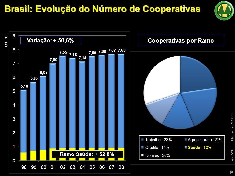 Brasil: Evolução do Número de Cooperativas 16 Variação: + 50,6% em mil Fonte: OCBElaboração: GV Agro Cooperativas por Ramo Ramo Saúde: + 52,8%