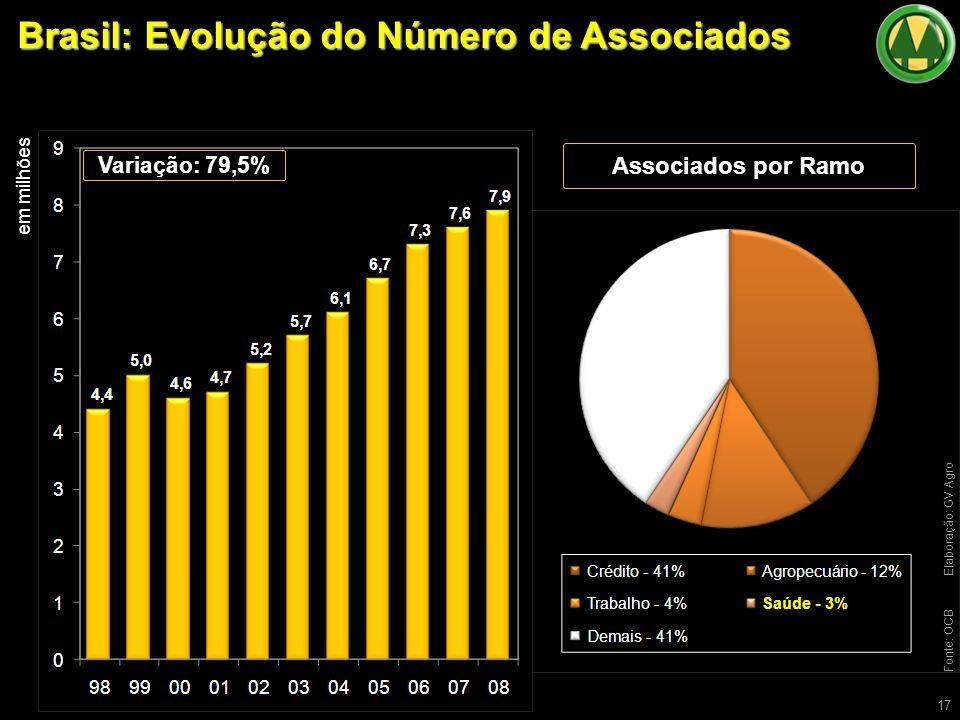 Brasil: Evolução do Número de Associados 17 Fonte: OCBElaboração: GV Agro Variação: 79,5% em milhões Associados por Ramo