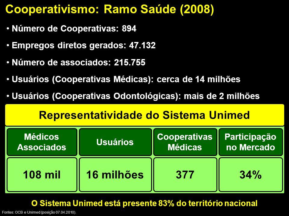 Cooperativismo: Ramo Saúde (2008) Fontes: OCB e Unimed (posição 07.04.2010).