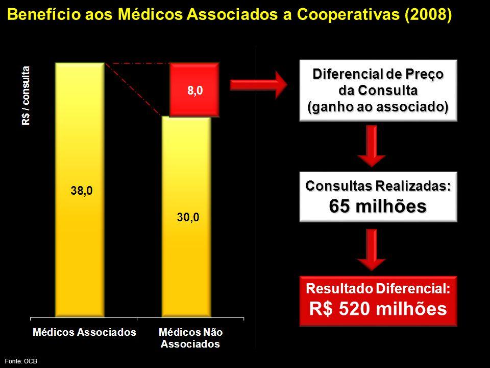 Fonte: OCB Diferencial de Preço da Consulta (ganho ao associado) Consultas Realizadas: 65 milhões Resultado Diferencial: R$ 520 milhões Benefício aos Médicos Associados a Cooperativas (2008)