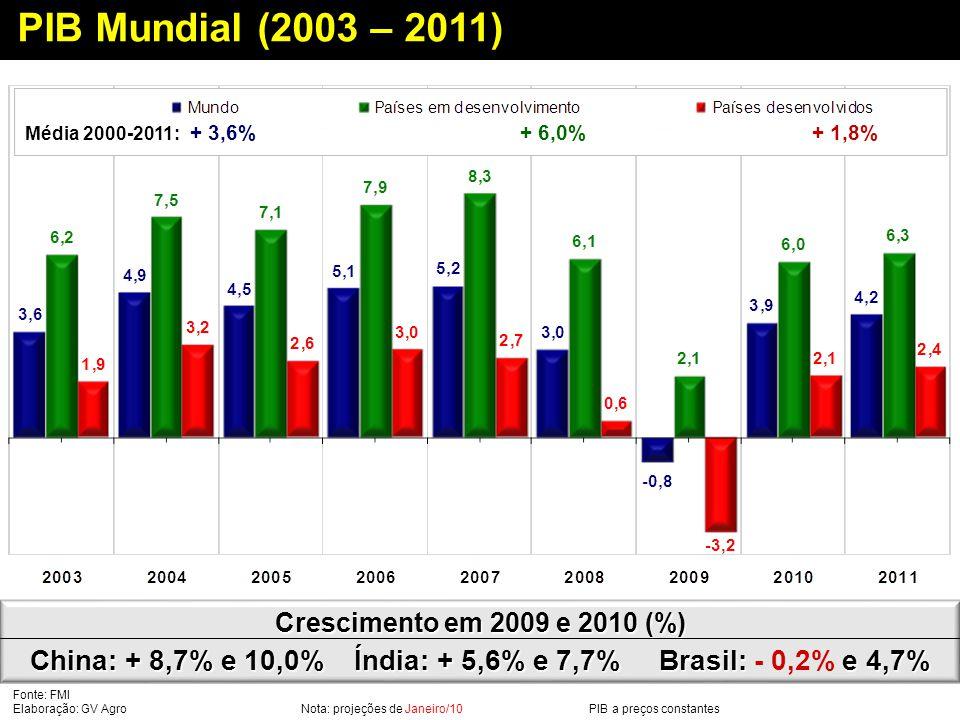 Fonte: FMI Elaboração: GV Agro Nota: projeções de Janeiro/10 PIB a preços constantes PIB Mundial (2003 – 2011) Crescimento em 2009 e 2010 (%) China: + 8,7% e 10,0% Índia: + 5,6% e 7,7% Brasil: e 4,7% Crescimento em 2009 e 2010 (%) China: + 8,7% e 10,0% Índia: + 5,6% e 7,7% Brasil: - 0,2% e 4,7% + 3,6%+ 6,0%+ 1,8% Média 2000-2011: