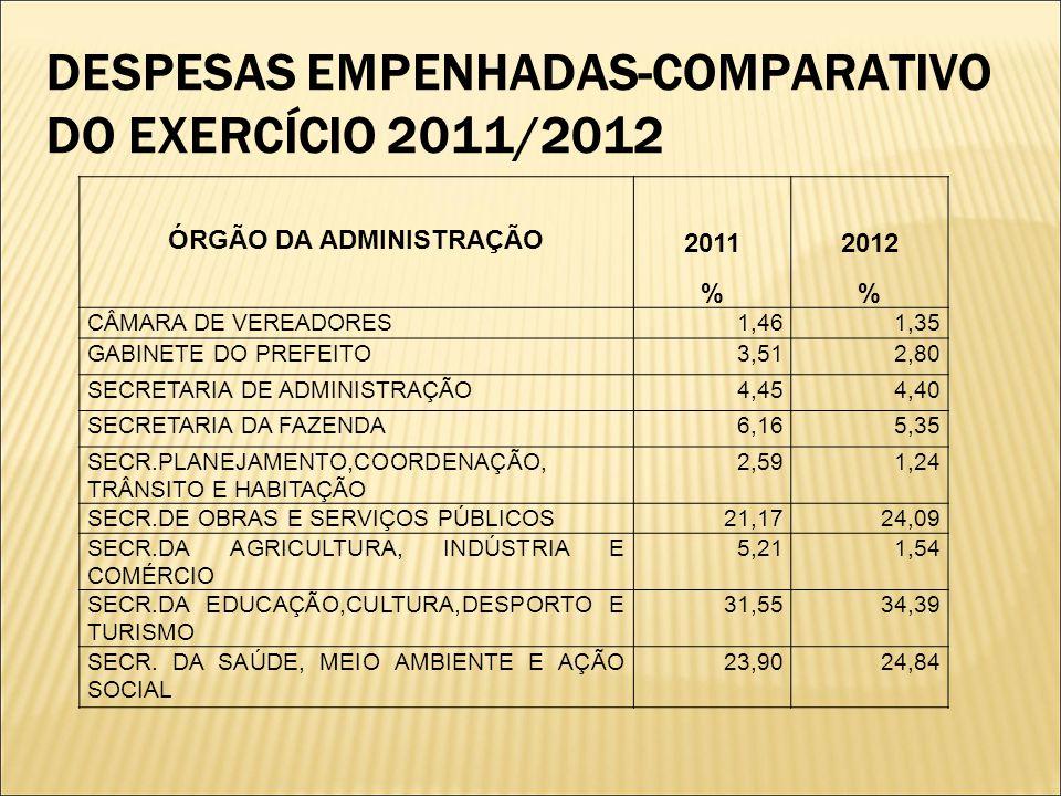 DESPESAS EMPENHADAS-COMPARATIVO DO EXERCÍCIO 2011/2012 ÓRGÃO DA ADMINISTRAÇÃO 2011 % 2012 % CÂMARA DE VEREADORES1,461,35 GABINETE DO PREFEITO3,512,80 SECRETARIA DE ADMINISTRAÇÃO4,454,40 SECRETARIA DA FAZENDA6,165,35 SECR.PLANEJAMENTO,COORDENAÇÃO, TRÂNSITO E HABITAÇÃO 2,591,24 SECR.DE OBRAS E SERVIÇOS PÚBLICOS21,1724,09 SECR.DA AGRICULTURA, INDÚSTRIA E COMÉRCIO 5,211,54 SECR.DA EDUCAÇÃO,CULTURA,DESPORTO E TURISMO 31,5534,39 SECR.
