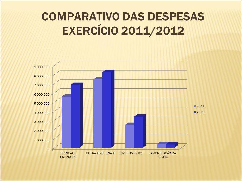 COMPARATIVO DAS DESPESAS EXERCÍCIO 2011/2012