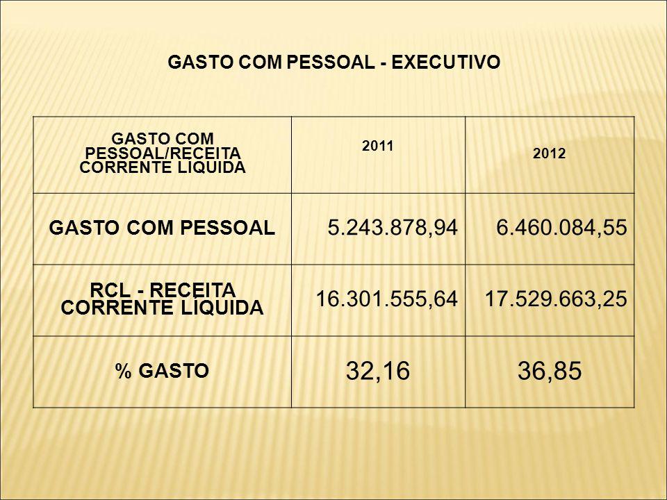 GASTO COM PESSOAL - EXECUTIVO GASTO COM PESSOAL/RECEITA CORRENTE LÍQUIDA 2011 2012 GASTO COM PESSOAL 5.243.878,946.460.084,55 RCL - RECEITA CORRENTE LÍQUIDA 16.301.555,6417.529.663,25 % GASTO 32,1636,85