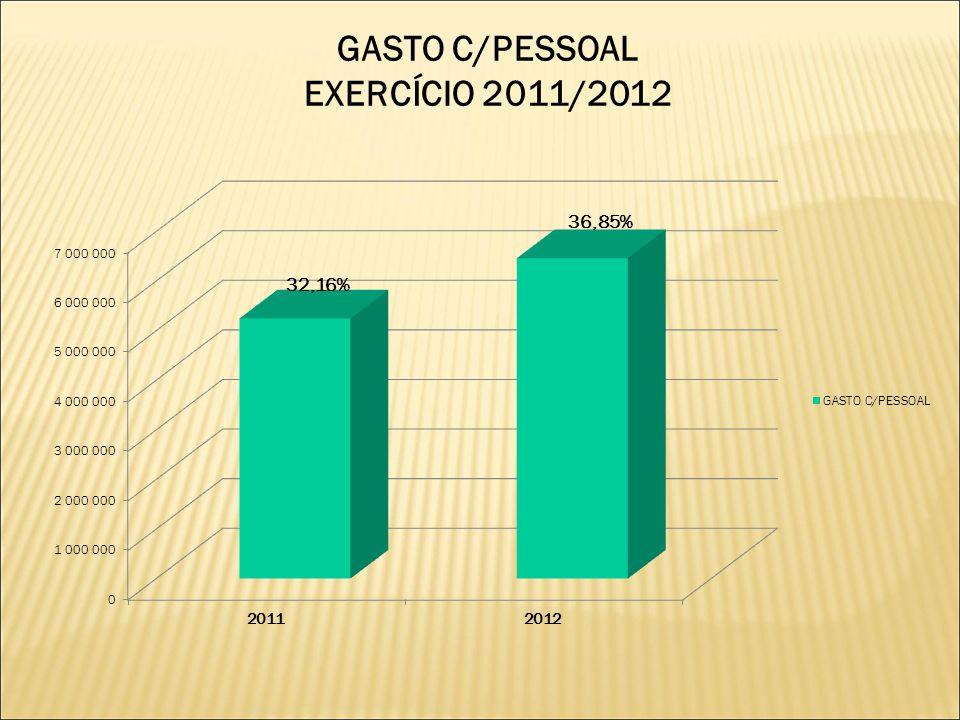 GASTO C/PESSOAL EXERCÍCIO 2011/2012