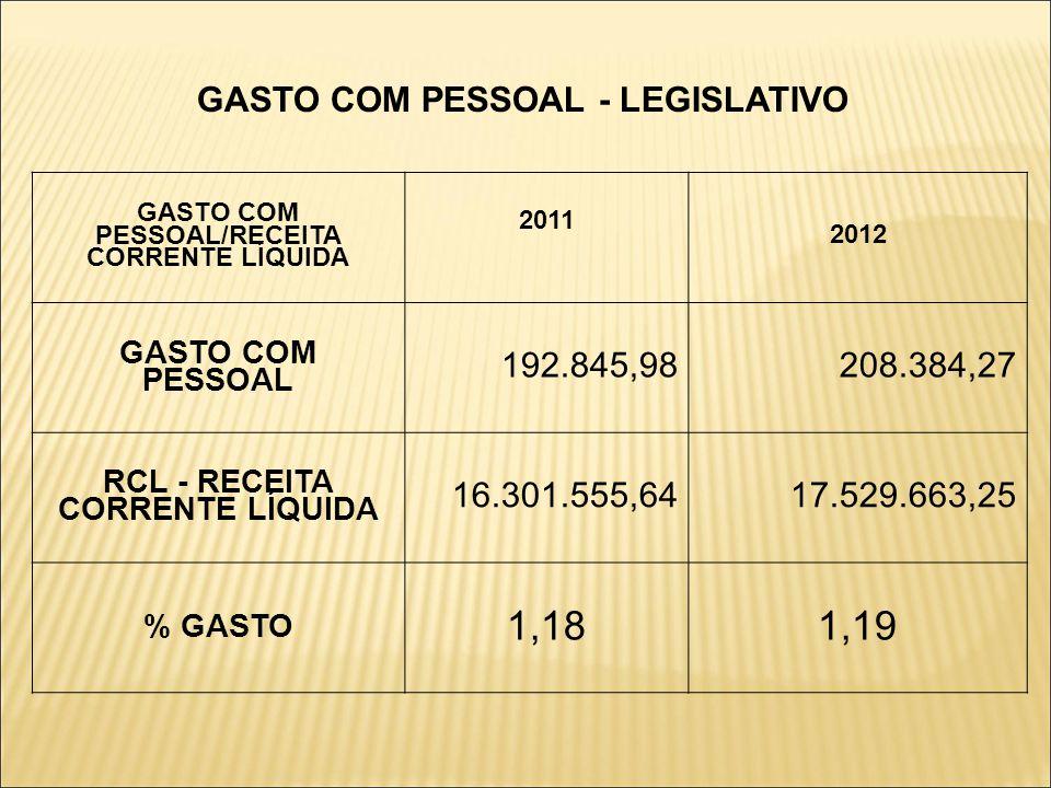 GASTO COM PESSOAL - LEGISLATIVO GASTO COM PESSOAL/RECEITA CORRENTE LÍQUIDA 2011 2012 GASTO COM PESSOAL 192.845,98208.384,27 RCL - RECEITA CORRENTE LÍQUIDA 16.301.555,6417.529.663,25 % GASTO 1,181,19