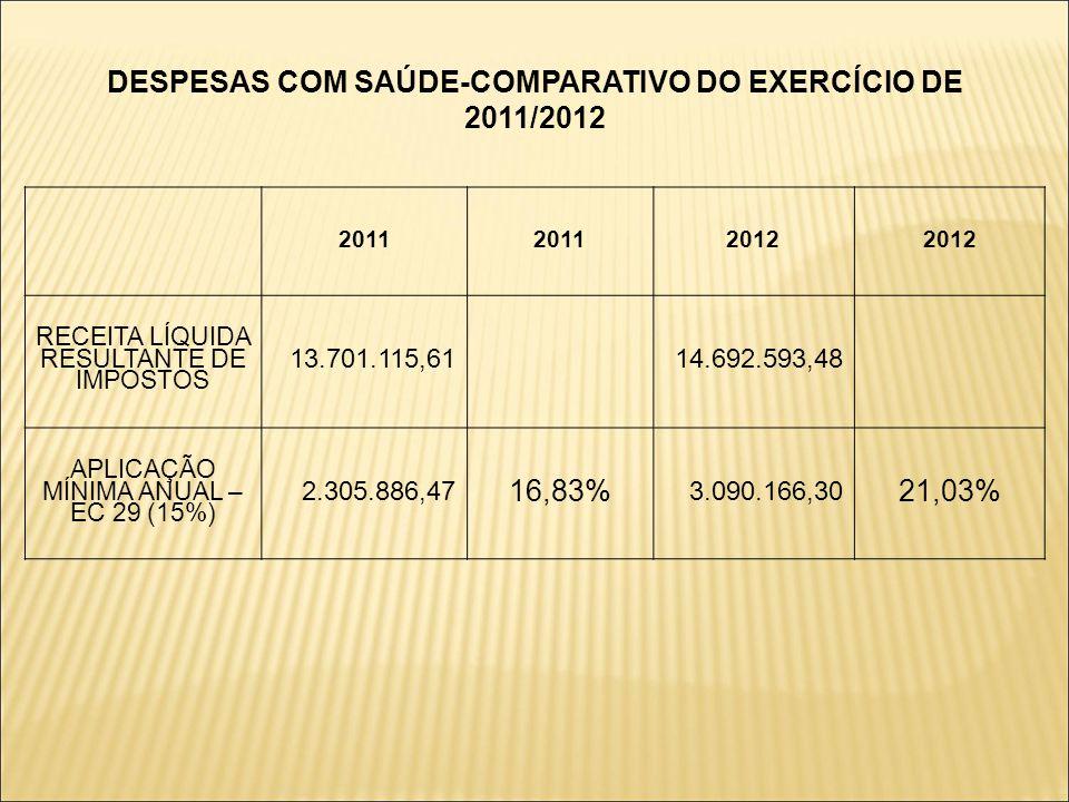 DESPESAS COM SAÚDE-COMPARATIVO DO EXERCÍCIO DE 2011/2012 2011 2012 RECEITA LÍQUIDA RESULTANTE DE IMPOSTOS 13.701.115,6114.692.593,48 APLICAÇÃO MÍNIMA