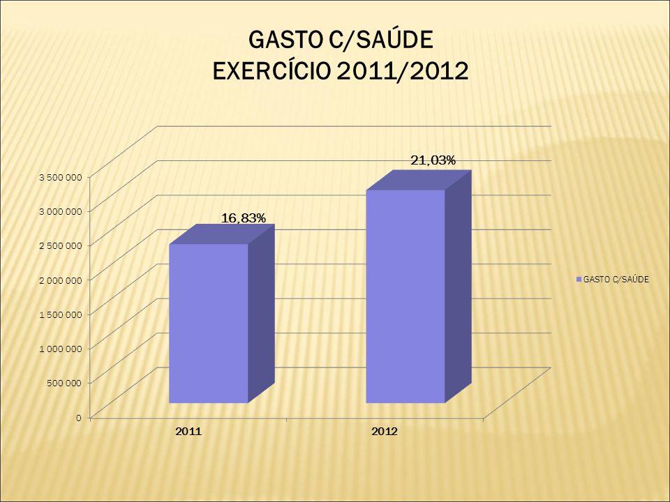 GASTO C/SAÚDE EXERCÍCIO 2011/2012