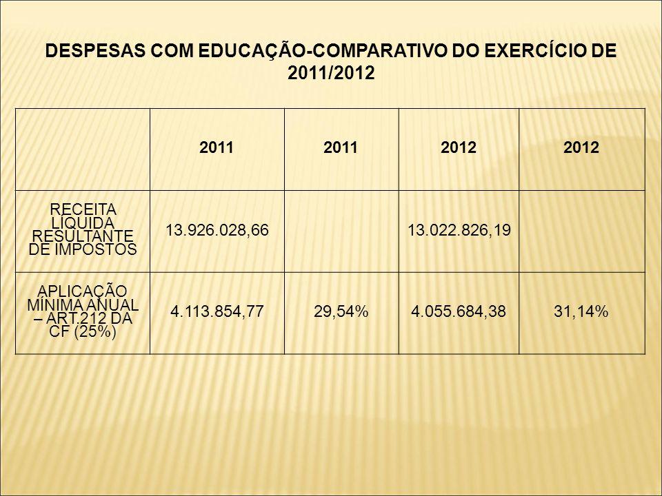 DESPESAS COM EDUCAÇÃO-COMPARATIVO DO EXERCÍCIO DE 2011/2012 2011 2012 RECEITA LÍQUIDA RESULTANTE DE IMPOSTOS 13.926.028,6613.022.826,19 APLICAÇÃO MÍNI