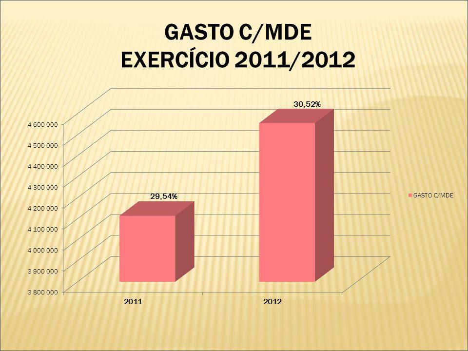 GASTO C/MDE EXERCÍCIO 2011/2012