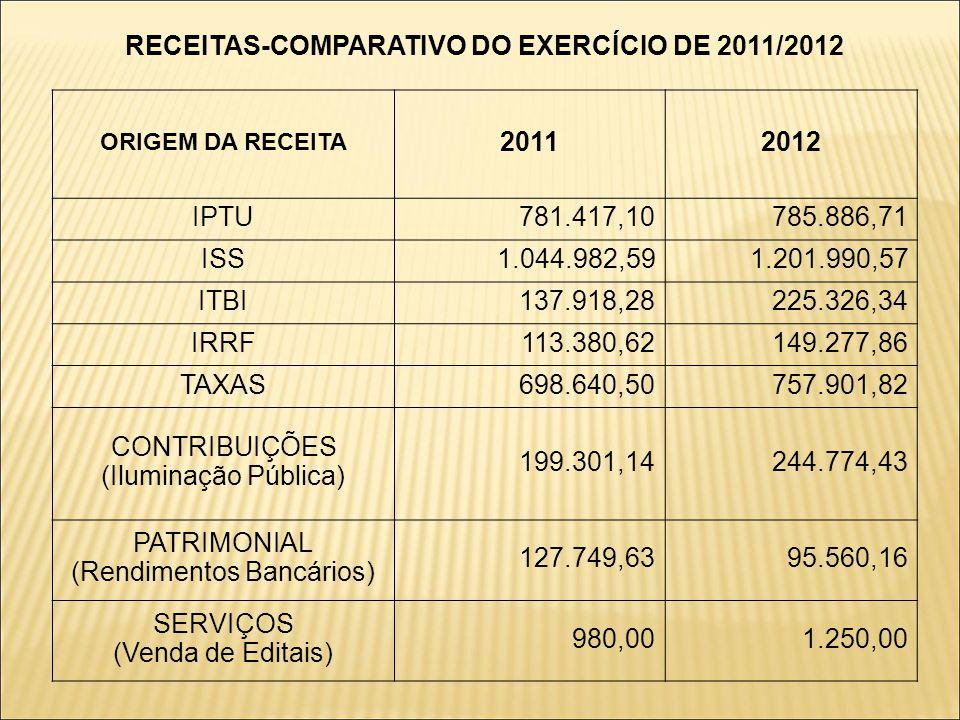 RECEITAS-COMPARATIVO DO EXERCÍCIO DE 2011/2012 ORIGEM DA RECEITA 20112012 IPTU781.417,10785.886,71 ISS1.044.982,591.201.990,57 ITBI137.918,28225.326,3