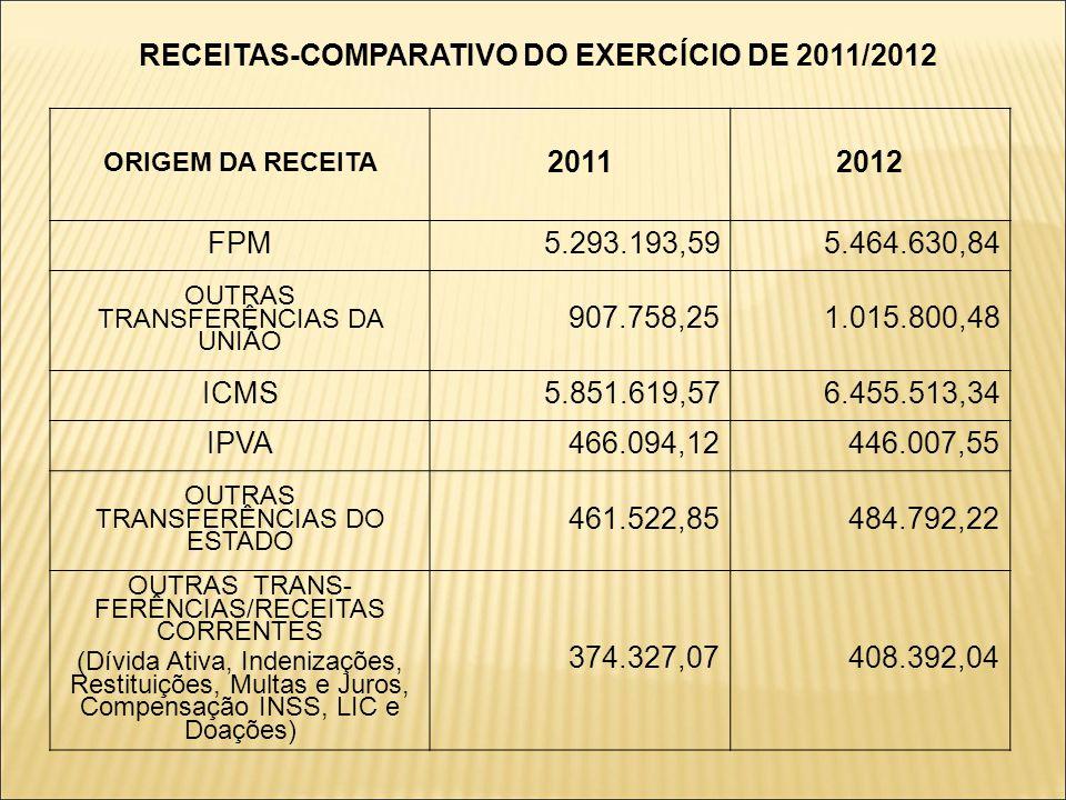 RECEITAS-COMPARATIVO DO EXERCÍCIO 2011/2012 ORIGEM DA RECEITA 20112012 TRANSFERÊNCIAS DA UNIÃO-RC 899.250,00364.027,09 TRANSFERÊNCIAS DO ESTADO-RC 87.620,058.188,27 ALIENAÇÃO DE BENS (Leilão Público) 215.915,000,00 OUTRAS RECEITAS DE CAPITAL (Rendimentos Bancários + Operação de Crédito) 31.226,7230.860,18 PERDA FUNDEB(793.807,12)(441.374,46) TOTAL 16.899.089,9617.685.239,64