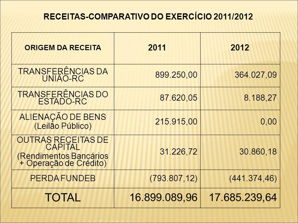 RECEITAS-COMPARATIVO DO EXERCÍCIO 2011/2012 ORIGEM DA RECEITA 20112012 TRANSFERÊNCIAS DA UNIÃO-RC 899.250,00364.027,09 TRANSFERÊNCIAS DO ESTADO-RC 87.