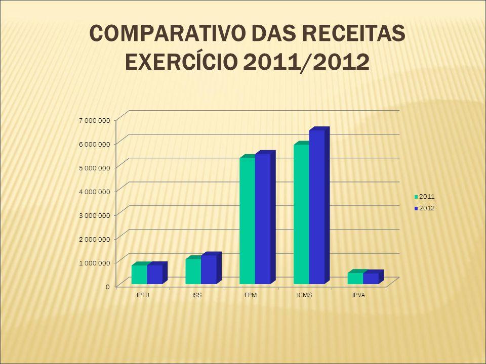 COMPARATIVO DAS RECEITAS EXERCÍCIO 2011/2012