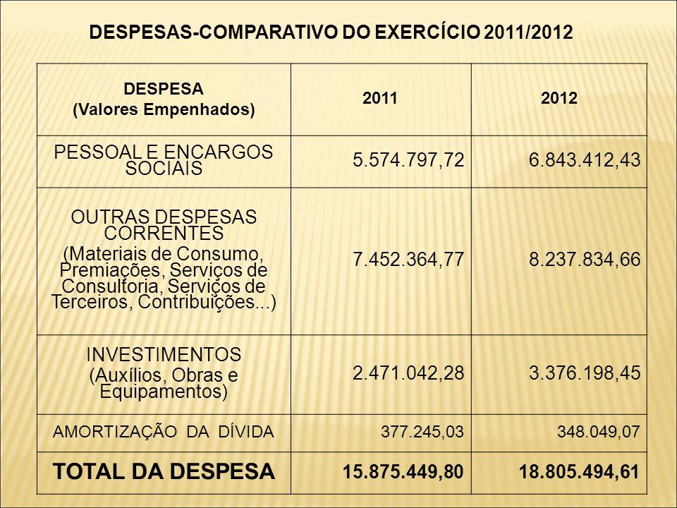 DESPESAS-COMPARATIVO DO EXERCÍCIO 2011/2012 DESPESA (Valores Empenhados) 20112012 PESSOAL E ENCARGOS SOCIAIS 5.574.797,726.843.412,43 OUTRAS DESPESAS
