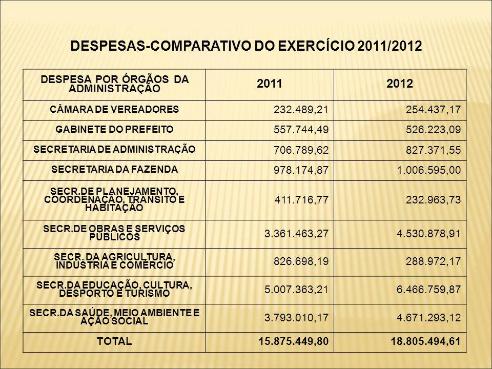 DESPESAS-COMPARATIVO DO EXERCÍCIO 2011/2012 DESPESA POR ÓRGÃOS DA ADMINISTRAÇÃO 20112012 CÂMARA DE VEREADORES 232.489,21254.437,17 GABINETE DO PREFEITO 557.744,49526.223,09 SECRETARIA DE ADMINISTRAÇÃO 706.789,62827.371,55 SECRETARIA DA FAZENDA 978.174,871.006.595,00 SECR.DE PLANEJAMENTO, COORDENAÇÃO, TRÂNSITO E HABITAÇÃO 411.716,77232.963,73 SECR.DE OBRAS E SERVIÇOS PÚBLICOS 3.361.463,274.530.878,91 SECR.