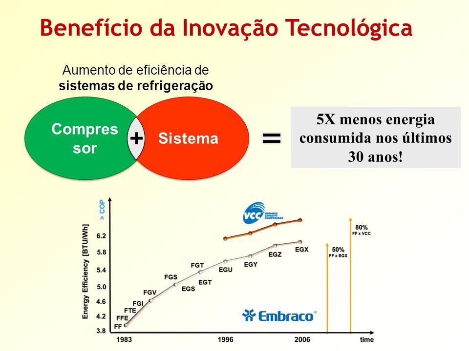 Benefício da Inovação Tecnológica Compres sor Sistema 5X menos energia consumida nos últimos 30 anos.