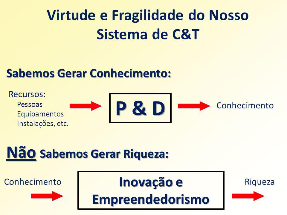P & D Inovação e Empreendedorismo Conhecimento Recursos: Pessoas Equipamentos Instalações, etc.