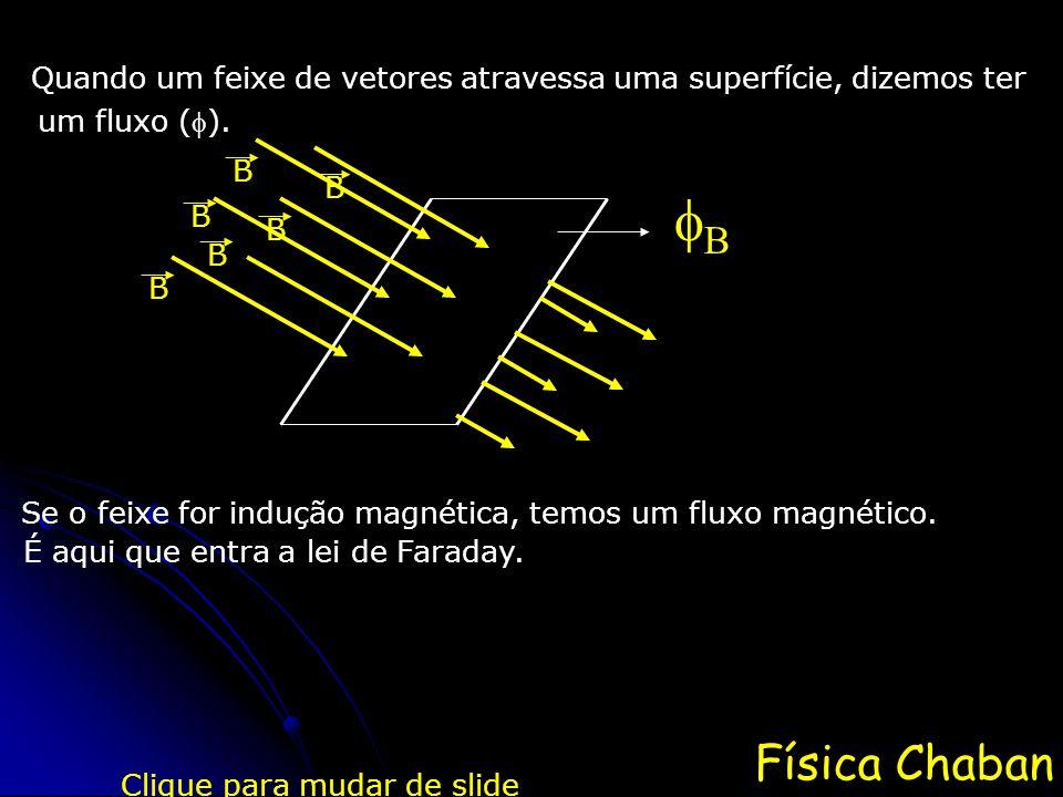 Física Chaban Quando um feixe de vetores atravessa uma superfície, dizemos ter um fluxo (). Clique para mudar de slide Se o feixe for indução magnéti