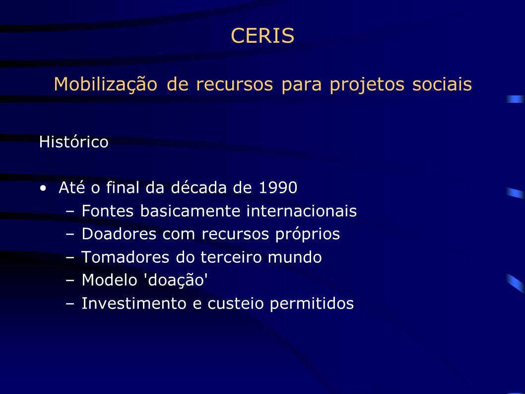 CERIS Mobilização de recursos para projetos sociais Histórico Até o final da década de 1990 –Fontes basicamente internacionais –Doadores com recursos