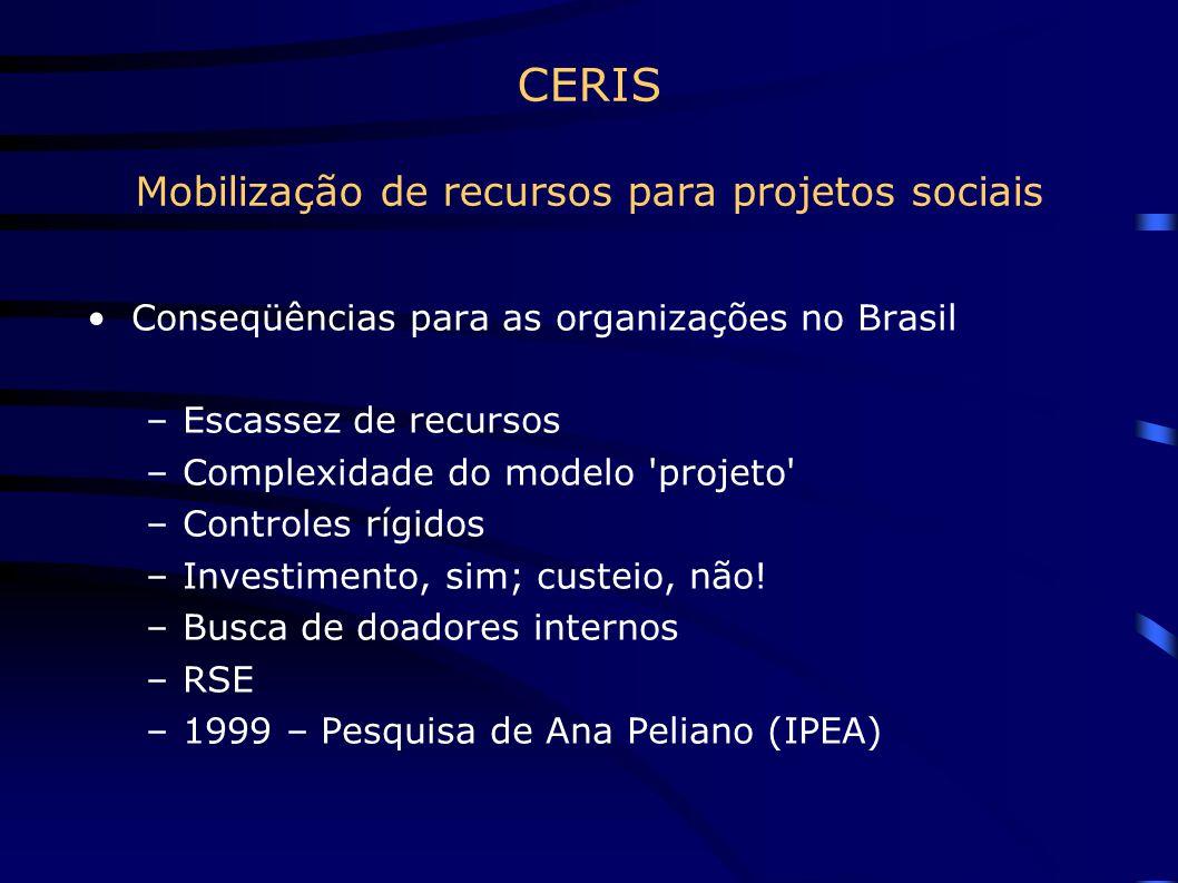 CERIS Mobilização de recursos para projetos sociais Conseqüências para as organizações no Brasil –Escassez de recursos –Complexidade do modelo 'projet