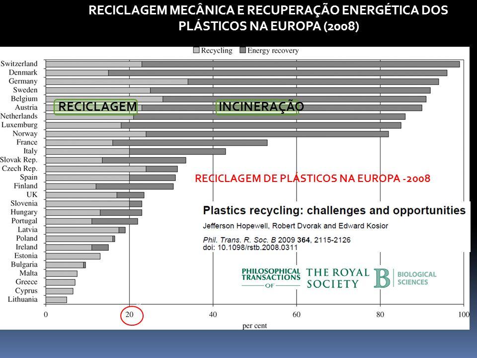 RECICLAGEM DE PLÁSTICOS NA EUROPA -2008 RECICLAGEM INCINERAÇÃO RECICLAGEM MECÂNICA E RECUPERAÇÃO ENERGÉTICA DOS PLÁSTICOS NA EUROPA (2008)