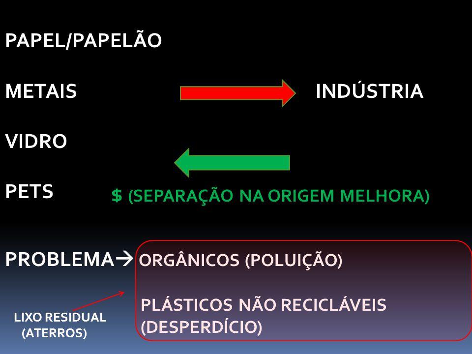 PAPEL/PAPELÃO METAIS INDÚSTRIA VIDRO PETS $ (SEPARAÇÃO NA ORIGEM MELHORA) PROBLEMA  ORGÂNICOS (POLUIÇÃO) PLÁSTICOS NÃO RECICLÁVEIS (DESPERDÍCIO) LIXO