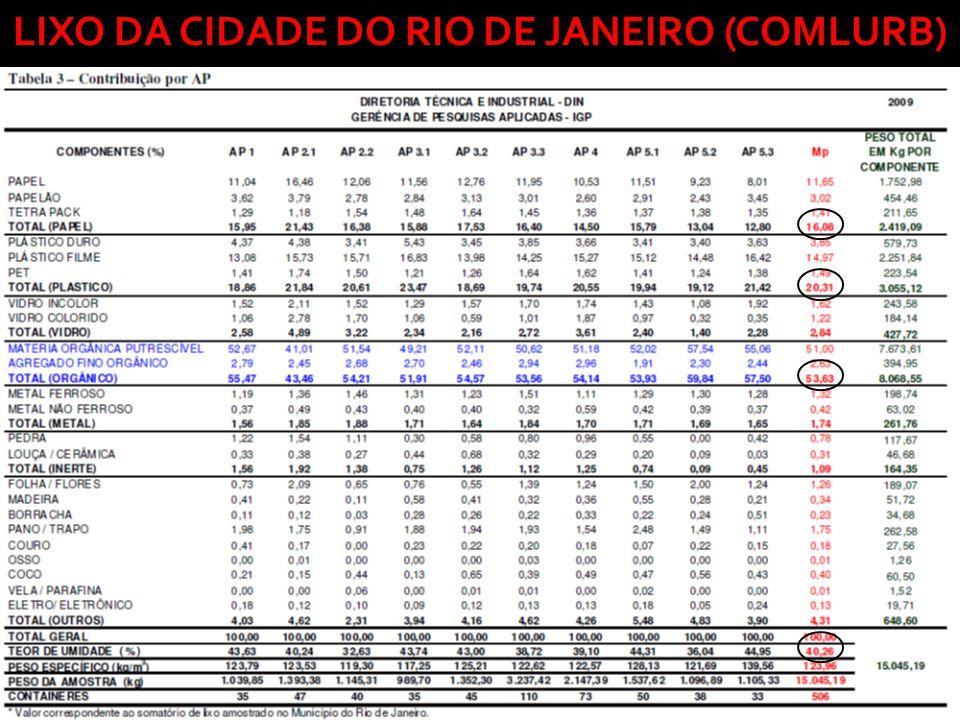 LIXO DA CIDADE DO RIO DE JANEIRO (COMLURB)