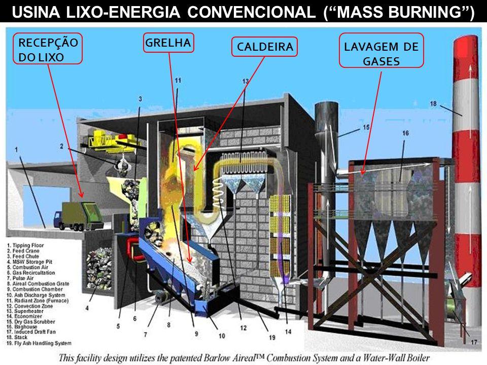 """USINA LIXO-ENERGIA CONVENCIONAL (""""MASS BURNING"""") RECEPÇÃO DO LIXO GRELHA CALDEIRALAVAGEM DE GASES"""
